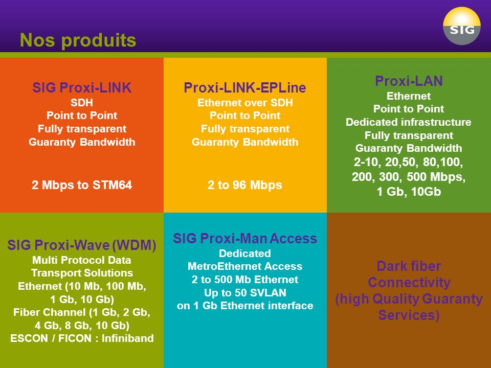 Nos produits SIG Proxi-LINK SDH Point to Point Fully transparent Guaranty Bandwidth 2 Mbps to STM64 SIG Proxi-Wave (WDM) Multi Protocol Data Transport