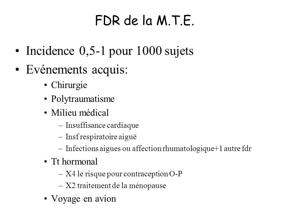 CI du traitement anticoagulant CI absolues –Hémorragie patente –AVC hémorragique récent < 2 sem –Intervention neurochirurgicale, oculaire ou médullaire récente < 3 sem –Tr cranien grave –Thrombopenie < 50 000 –ATCD thrombopenie à lhéparine –Anomalie de lhémostase CI relatives –Intervention chirurgicale récente –T cérébrale –H digestive récente –HTA sévère –Hématurie macro –UGD évolutif