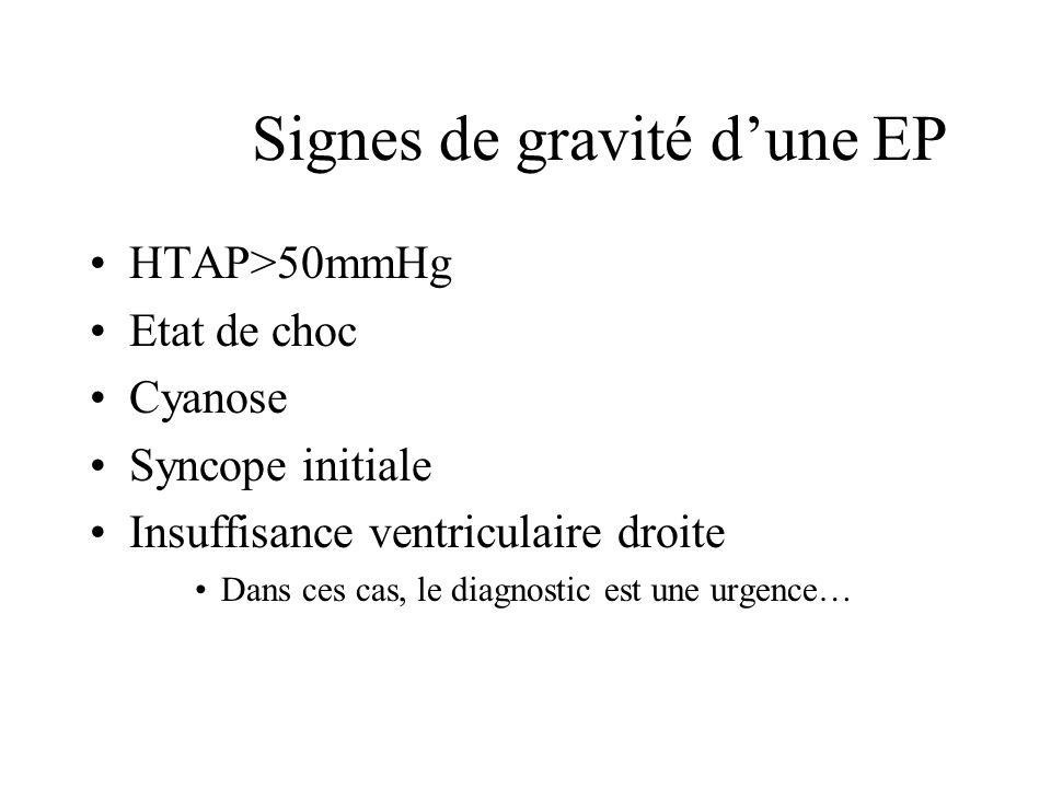 Conséquences Effet espace mort (zone non perfusée mais ventilée) Hypoxémie Hypocapnie (hyperventilation liée à lhypoxémie) Infarctus pulmonaire (fréquent en cas dIC)