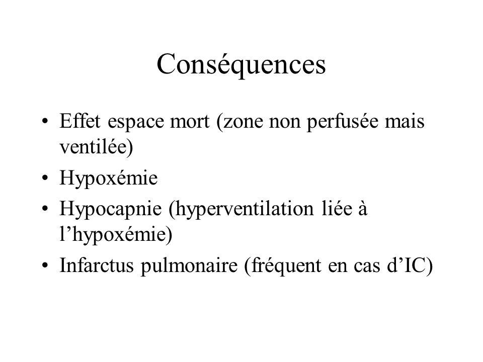 Gaz du sang Hypoxie Hypocapnie Chute de la saturation Mais possibilité deffet shunt dans la bronchite chronique, la crise dasthme, lOAP, la pneumonie) Mais 15% des EP ont une P O 2 >80%
