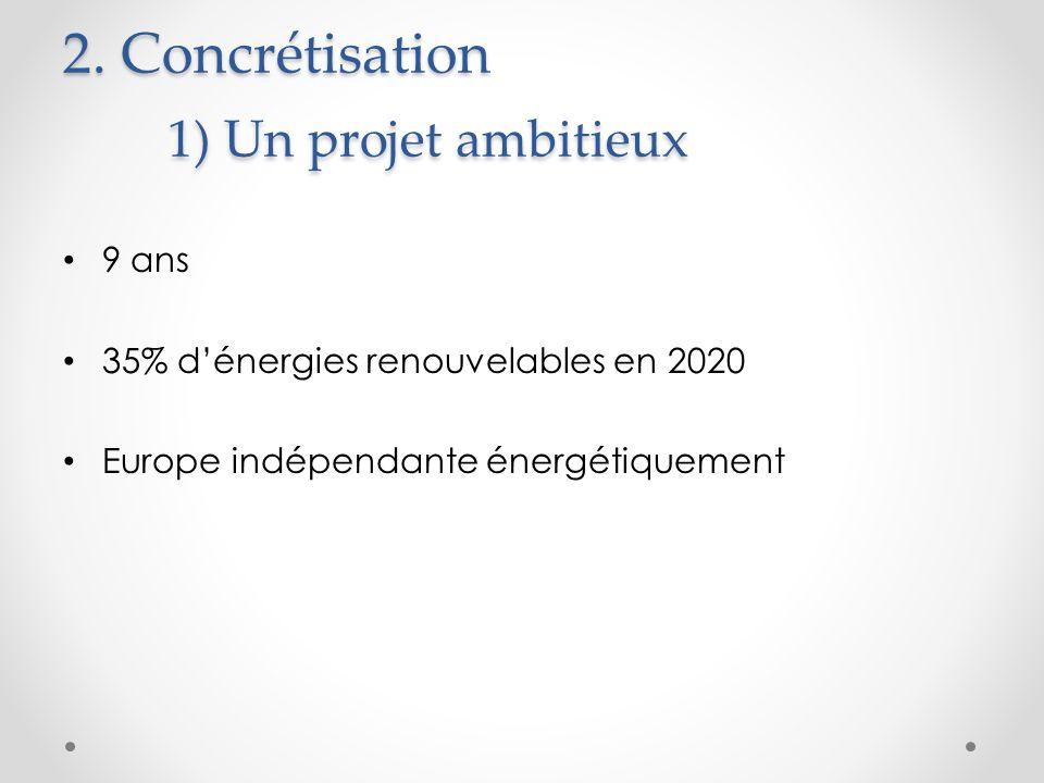 2. Concrétisation 1) Un projet ambitieux 9 ans 35% dénergies renouvelables en 2020 Europe indépendante énergétiquement