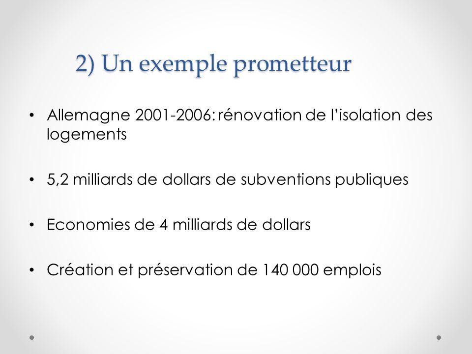 2) Un exemple prometteur Allemagne 2001-2006: rénovation de lisolation des logements 5,2 milliards de dollars de subventions publiques Economies de 4 milliards de dollars Création et préservation de 140 000 emplois