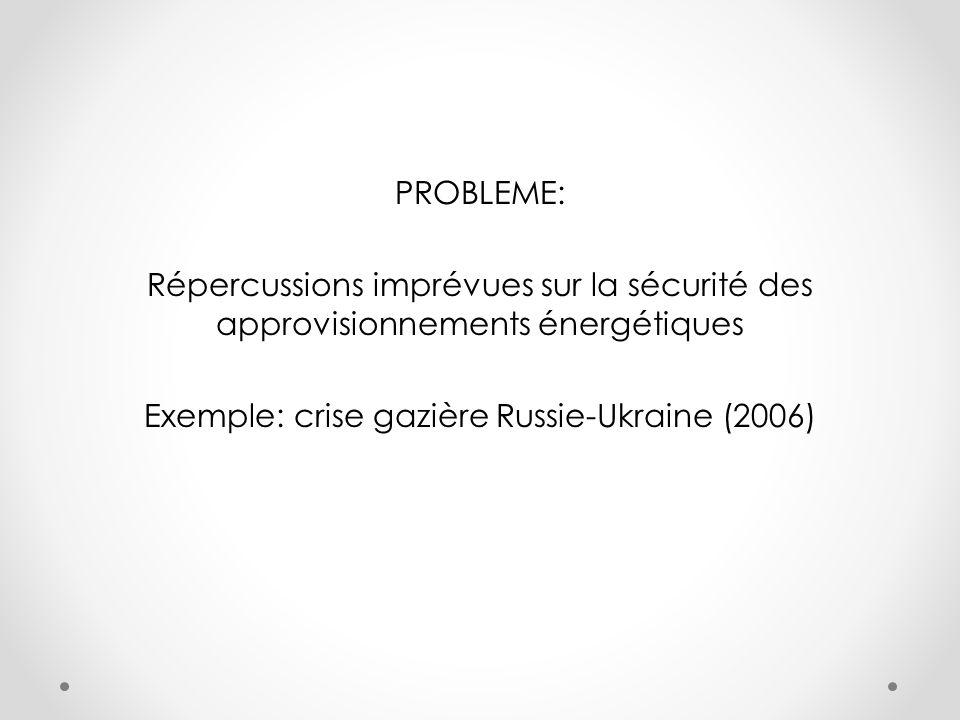 PROBLEME: Répercussions imprévues sur la sécurité des approvisionnements énergétiques Exemple: crise gazière Russie-Ukraine (2006)