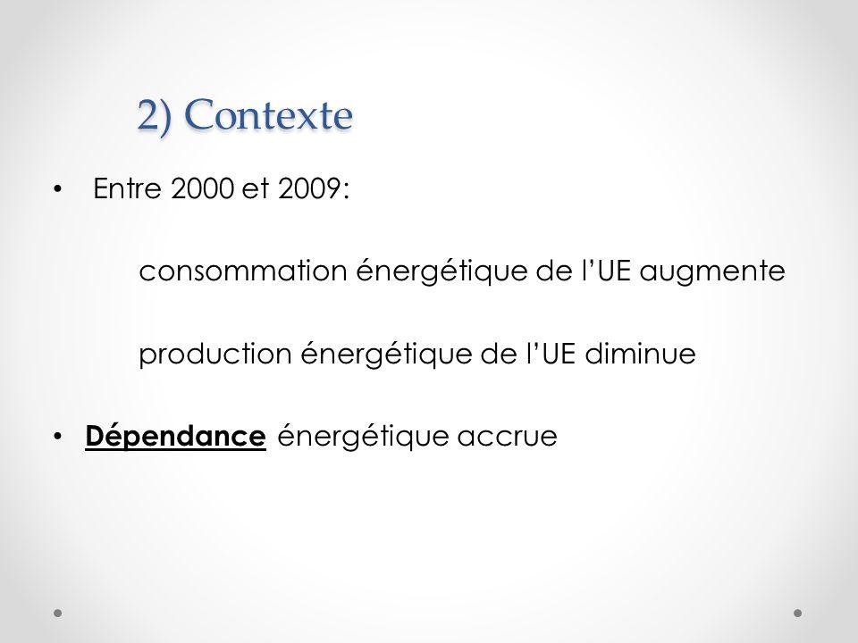 2) Contexte Entre 2000 et 2009: consommation énergétique de lUE augmente production énergétique de lUE diminue Dépendance énergétique accrue