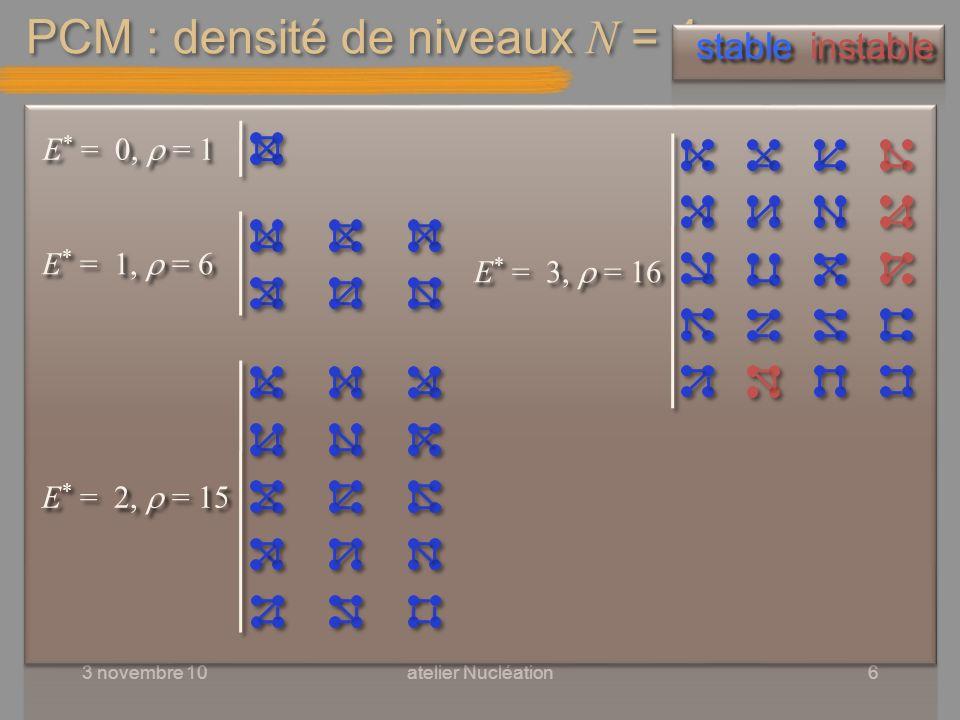 PCM : densité de niveaux N = 4 3 novembre 10atelier Nucléation6 E * = 0, = 1 stable instable E * = 1, = 6 E * = 2, = 15 E * = 3, = 16