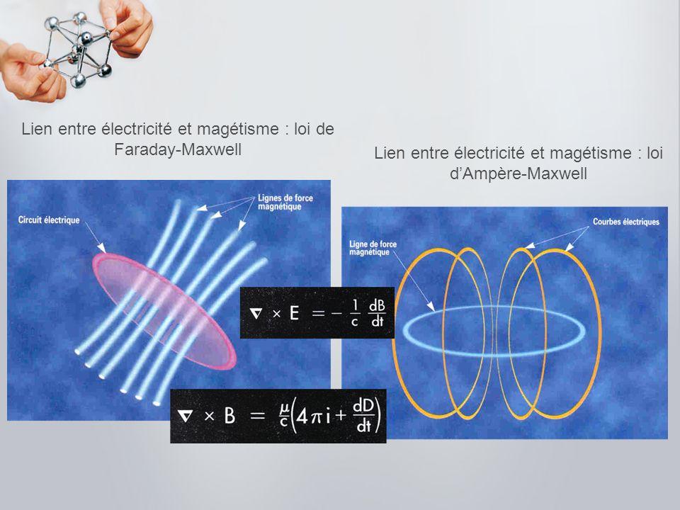 Lien entre électricité et magétisme : loi de Faraday-Maxwell Lien entre électricité et magétisme : loi dAmpère-Maxwell