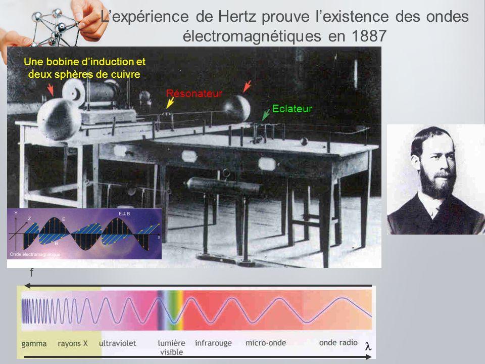 Lexpérience de Hertz prouve lexistence des ondes électromagnétiques en 1887 f Résonateur Eclateur Une bobine dinduction et deux sphères de cuivre