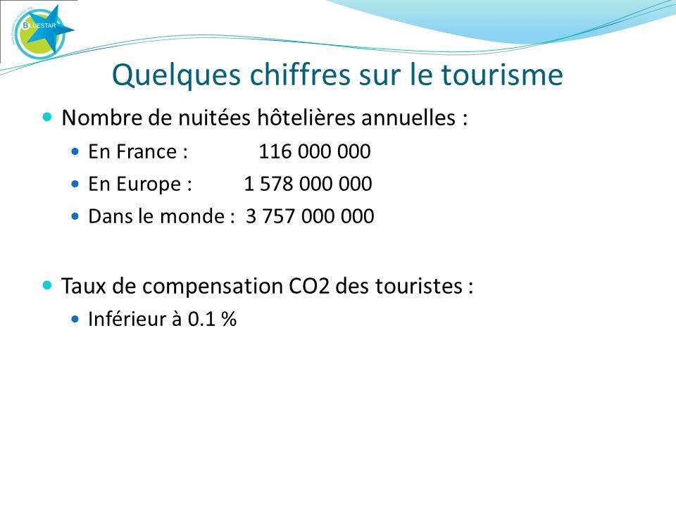 Quelques chiffres sur le tourisme Nombre de nuitées hôtelières annuelles : En France : 116 000 000 En Europe : 1 578 000 000 Dans le monde : 3 757 000 000 Taux de compensation CO2 des touristes : Inférieur à 0.1 %