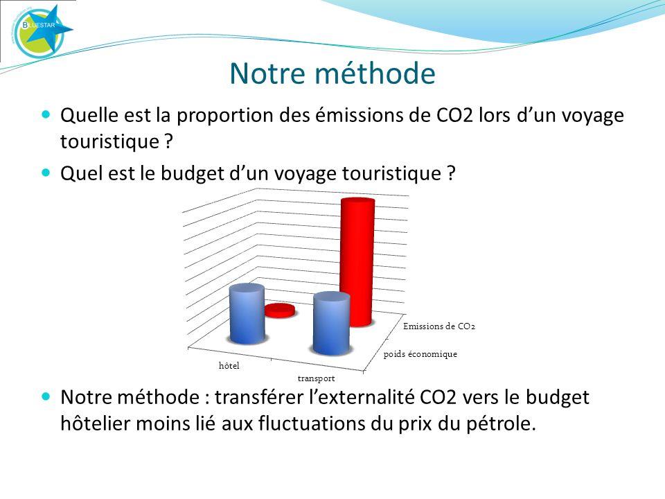 Notre méthode Quelle est la proportion des émissions de CO2 lors dun voyage touristique .