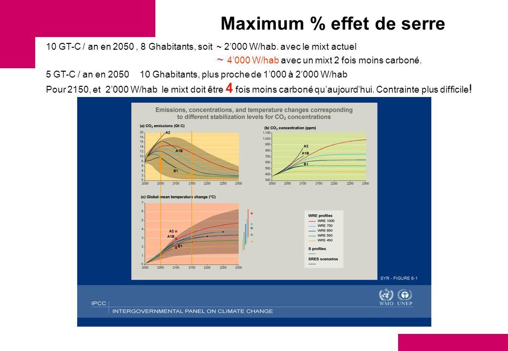Maximum % effet de serre 10 GT-C / an en 2050, 8 Ghabitants, soit ~ 2000 W/hab. avec le mixt actuel ~ 4000 W/hab avec un mixt 2 fois moins carboné. 5