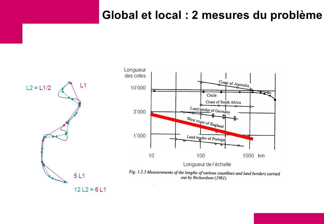 Global et local : 2 mesures du problème 12 L2 = 6 L1 L2 = L1/2 10 100 1000 km Longueur de léchelle Longueur des cotes 10000 3000 1000 5 L1 L1