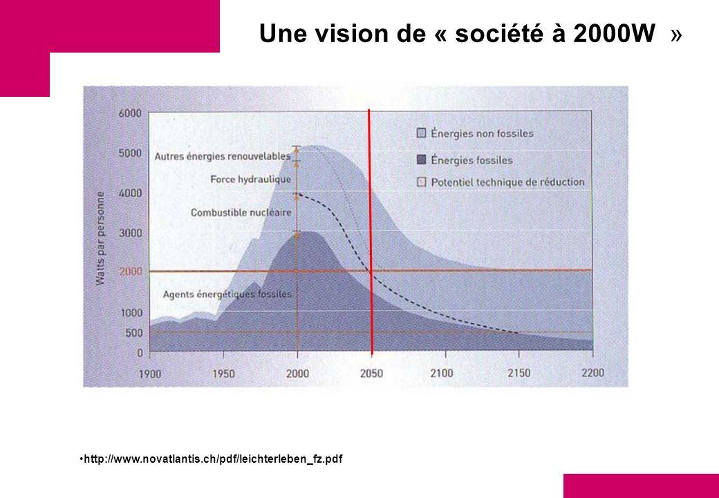 Une vision de « société à 2000W » http://www.novatlantis.ch/pdf/leichterleben_fz.pdf