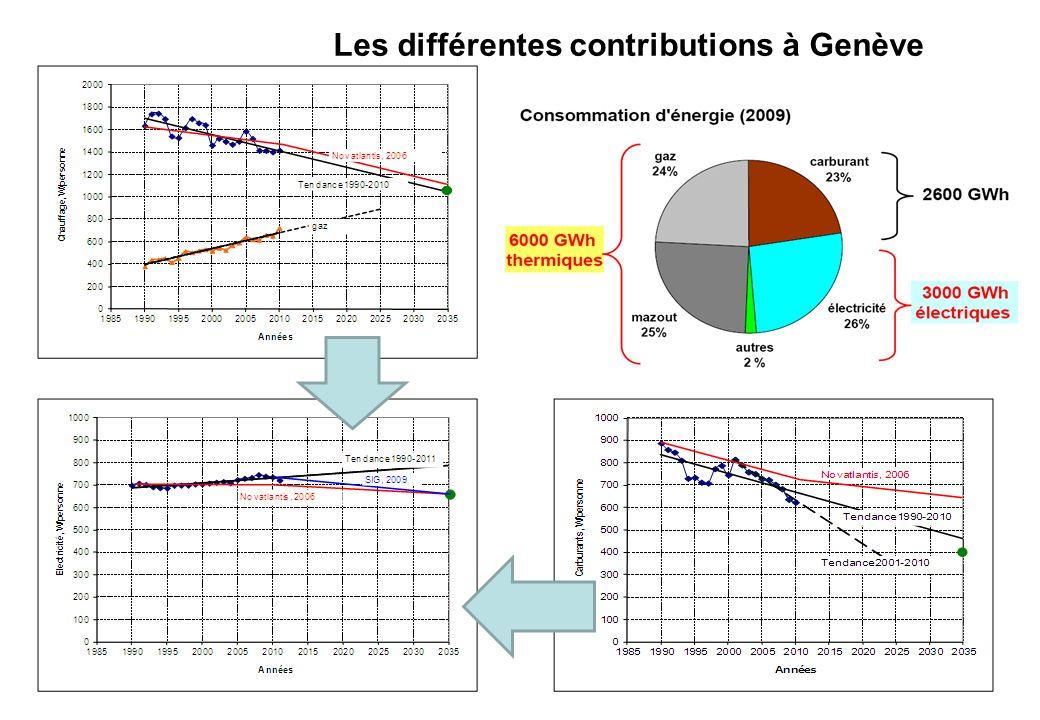 Les différentes contributions à Genève