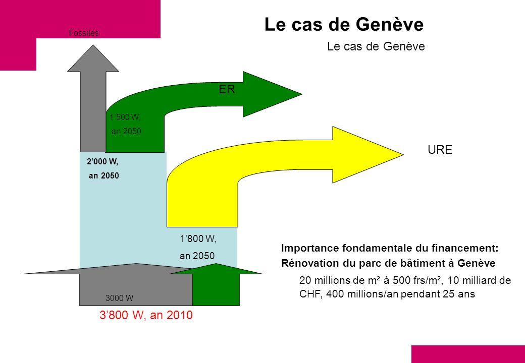 Le cas de Genève 3800 W, an 2010 2000 W, an 2050 1800 W, an 2050 1500 W, an 2050 URE ER Fossiles Le cas de Genève 3000 W Importance fondamentale du fi