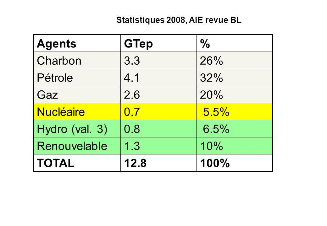 AgentsGTep% Charbon3.326% Pétrole4.132% Gaz2.620% Nucléaire0.7 5.5% Hydro (val. 3)0.8 6.5% Renouvelable1.310% TOTAL12.8100% Statistiques 2008, AIE rev