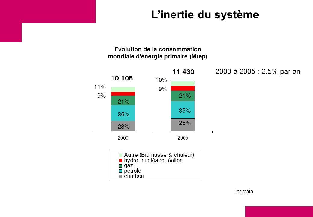 Linertie du système 2000 à 2005 : 2.5% par an Enerdata