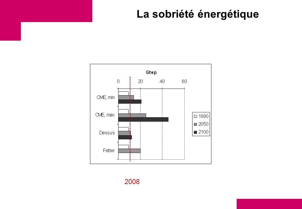 La sobriété énergétique 2008