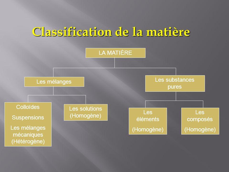 Classification de la matière LA MATIÈRE Les composés (Homogène) Les mélanges Colloïdes Suspensions Les mélanges mécaniques (Hétérogène) Les substances