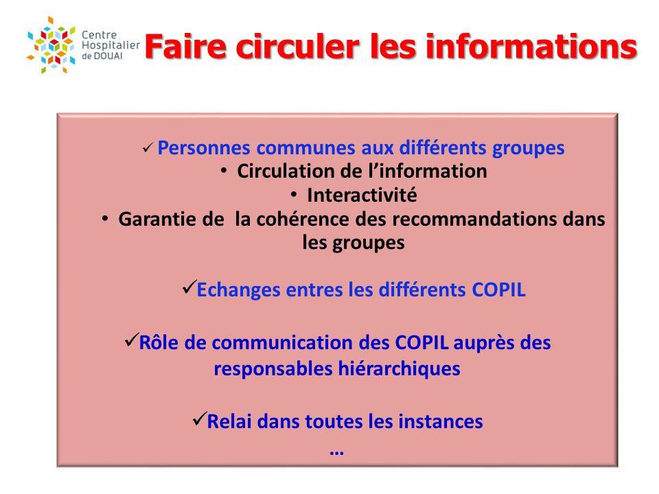Personnes communes aux différents groupes Circulation de linformation Interactivité Garantie de la cohérence des recommandations dans les groupes Echa