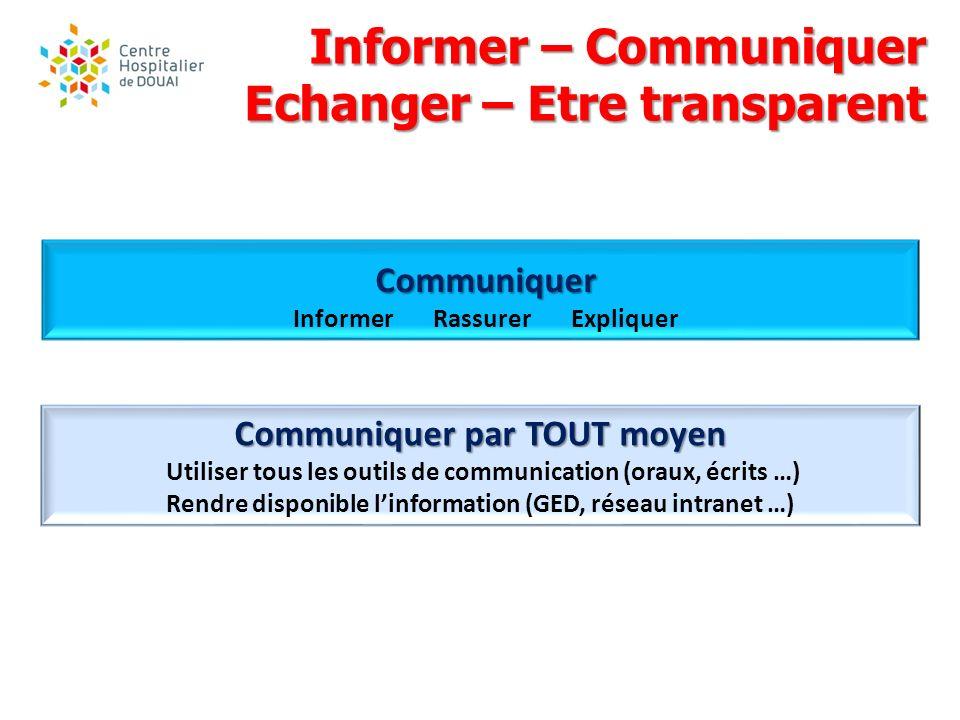 Informer – Communiquer Echanger – Etre transparent Communiquer Informer Rassurer Expliquer Communiquer par TOUT moyen Utiliser tous les outils de comm