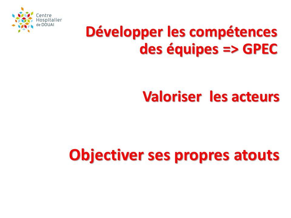 Valoriser les acteurs Objectiver ses propres atouts Développer les compétences des équipes => GPEC