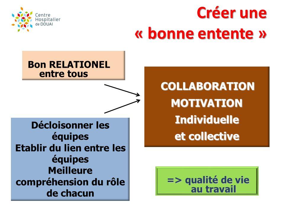 Créer une « bonne entente » Créer une « bonne entente » Décloisonner les équipes Etablir du lien entre les équipes Meilleure compréhension du rôle de