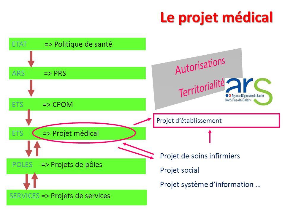 ARS => PRS ETS => Projet médical ETS => CPOM ETAT => Politique de santé POLES => Projets de pôles SERVICES => Projets de services Projet détablissemen