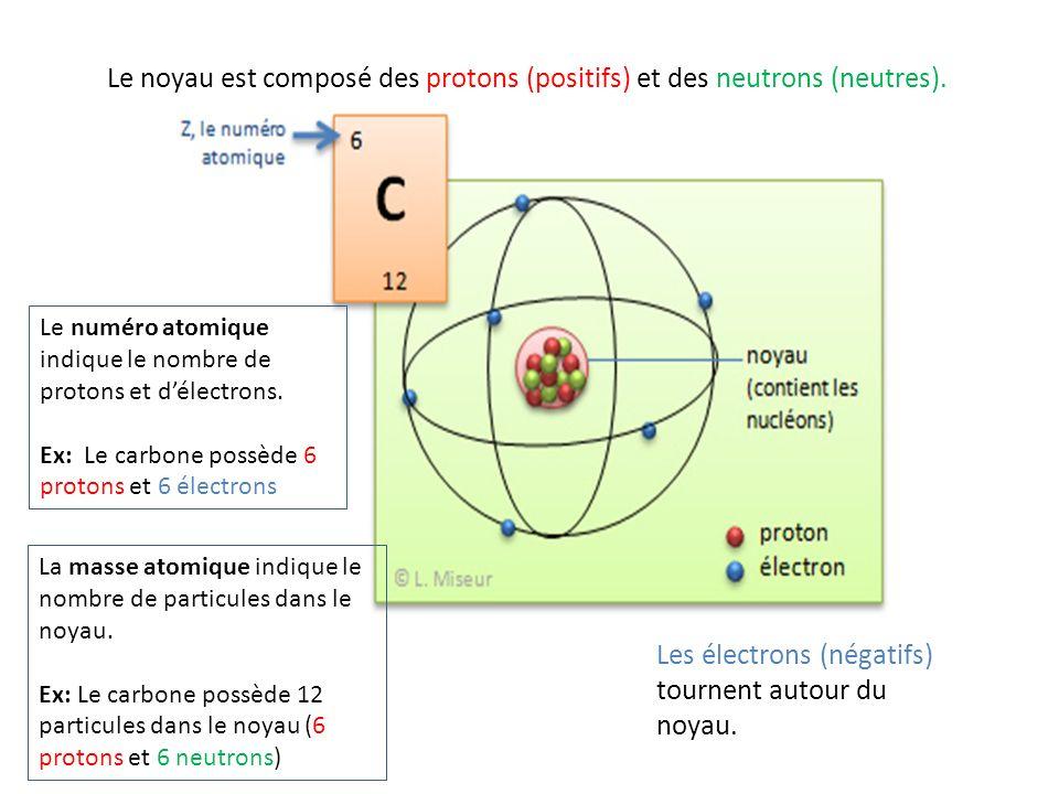 Le noyau est composé des protons (positifs) et des neutrons (neutres). Les électrons (négatifs) tournent autour du noyau. Le numéro atomique indique l