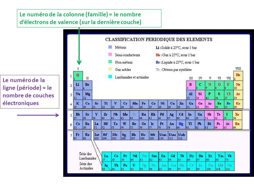 Une case du tableau périodique 3 Li 7 Numéro atomique Symbole chimique Masse atomique Le lithium se situe dans la première colonne donc 1 électron de valence et dans la deuxième période donc 2 couches électroniques.