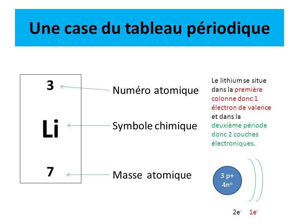 Une case du tableau périodique 3 Li 7 Numéro atomique Symbole chimique Masse atomique Le lithium se situe dans la première colonne donc 1 électron de