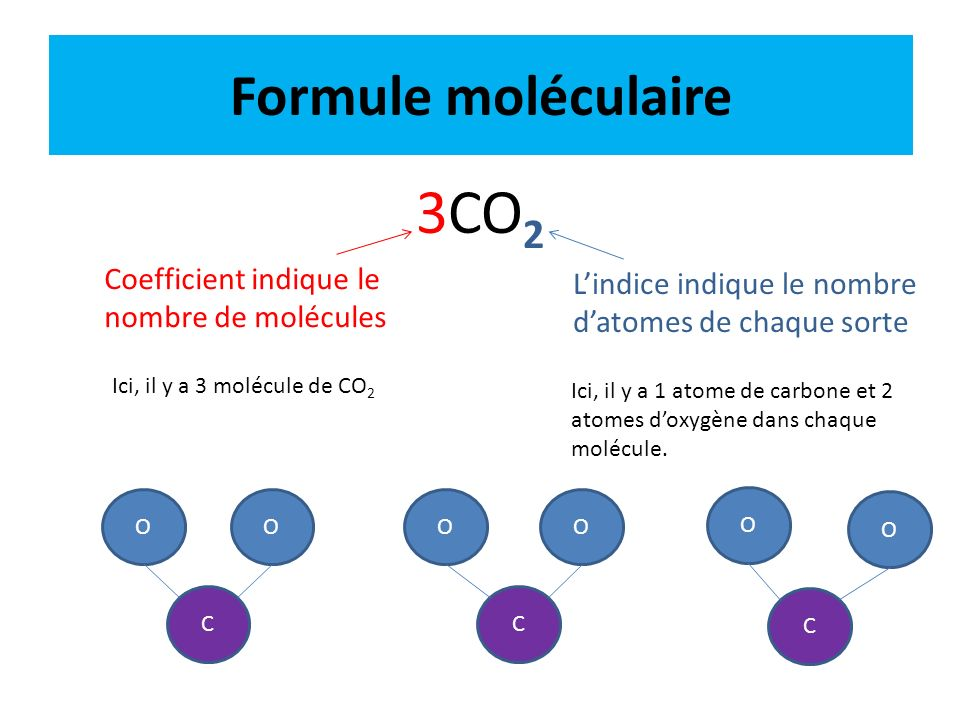 Formule moléculaire 3CO 2 Coefficient indique le nombre de molécules Lindice indique le nombre datomes de chaque sorte Ici, il y a 3 molécule de CO 2
