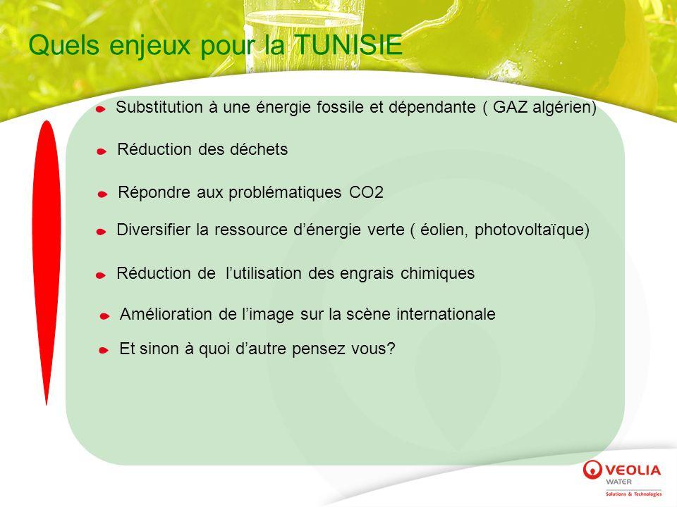 Quels enjeux pour la TUNISIE Substitution à une énergie fossile et dépendante ( GAZ algérien) Répondre aux problématiques CO2 Réduction des déchets Di