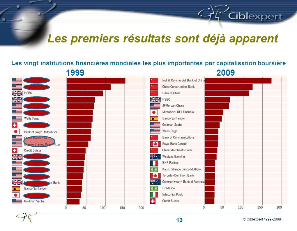 13 © Ciblexpert 1999-2008 Les premiers résultats sont déjà apparent Les vingt institutions financières mondiales les plus importantes par capitalisation boursière 19992009