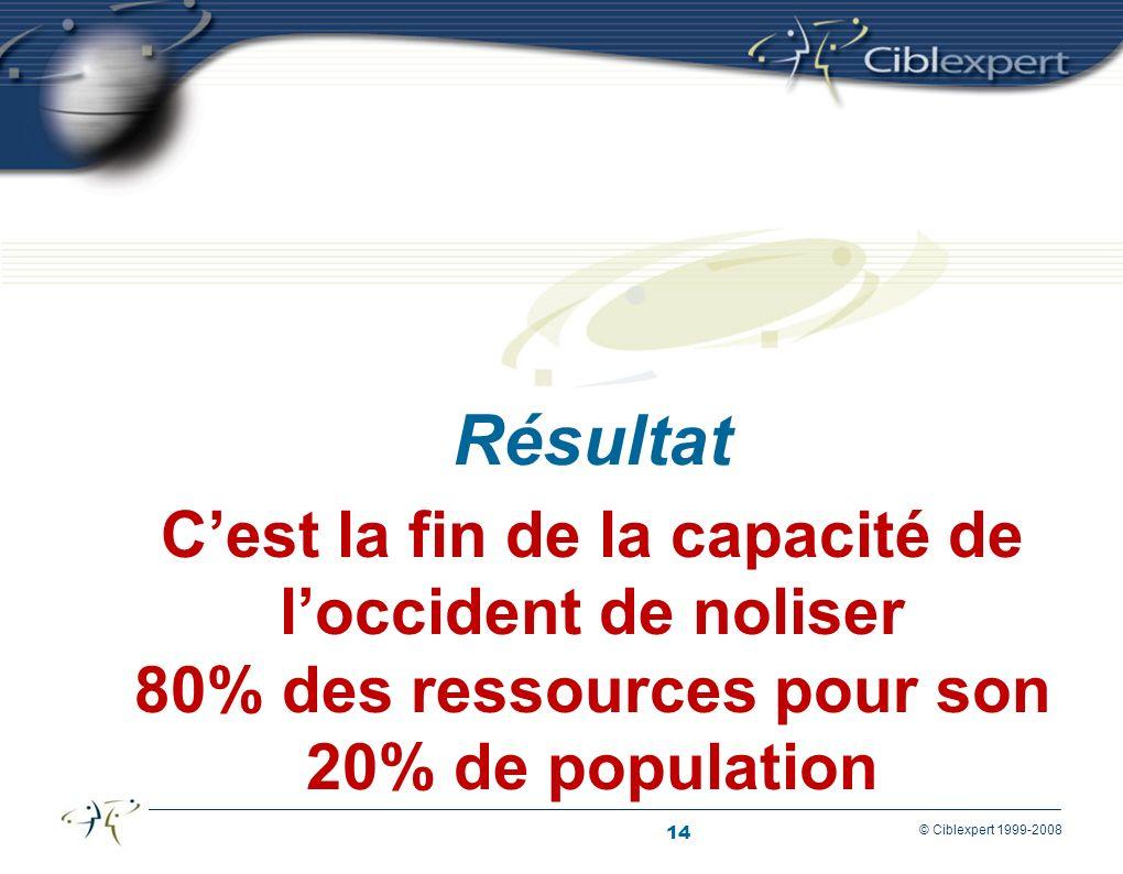 14 © Ciblexpert 1999-2008 Cest la fin de la capacité de loccident de noliser 80% des ressources pour son 20% de population Résultat