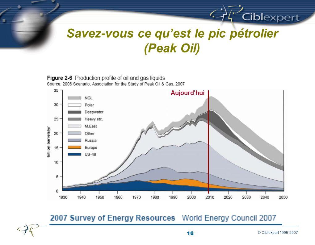 16 © Ciblexpert 1999-2007 Savez-vous ce quest le pic pétrolier (Peak Oil) Aujourd hui