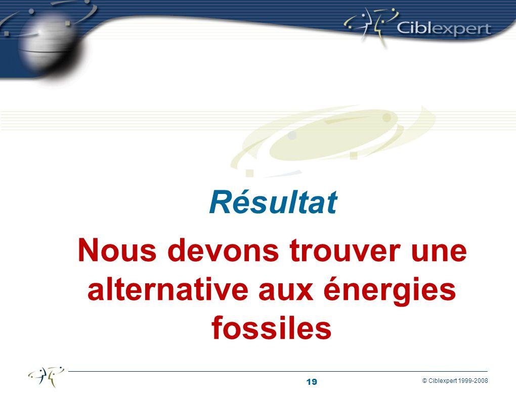 19 © Ciblexpert 1999-2008 Nous devons trouver une alternative aux énergies fossiles Résultat