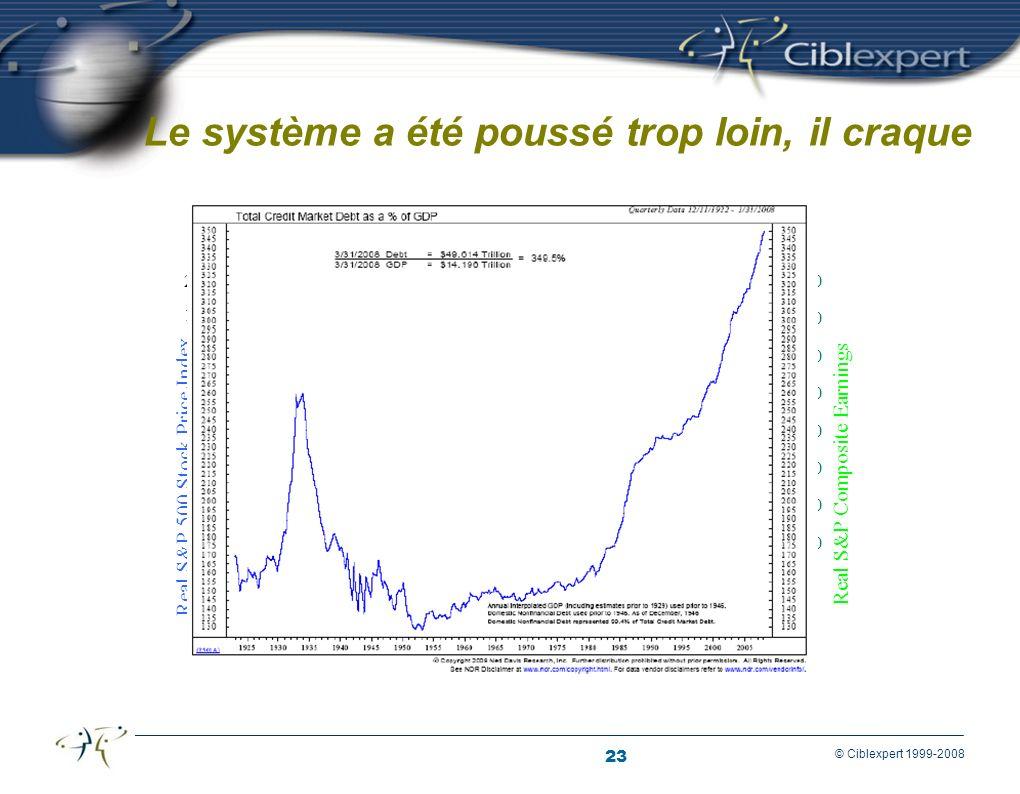23 © Ciblexpert 1999-2008 Évolution du Dow Jones Le système a été poussé trop loin, il craque