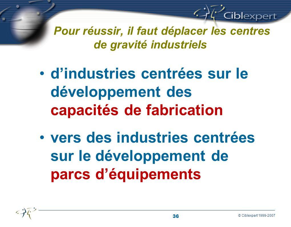 36 © Ciblexpert 1999-2007 Pour réussir, il faut déplacer les centres de gravité industriels dindustries centrées sur le développement des capacités de fabrication vers des industries centrées sur le développement de parcs déquipements