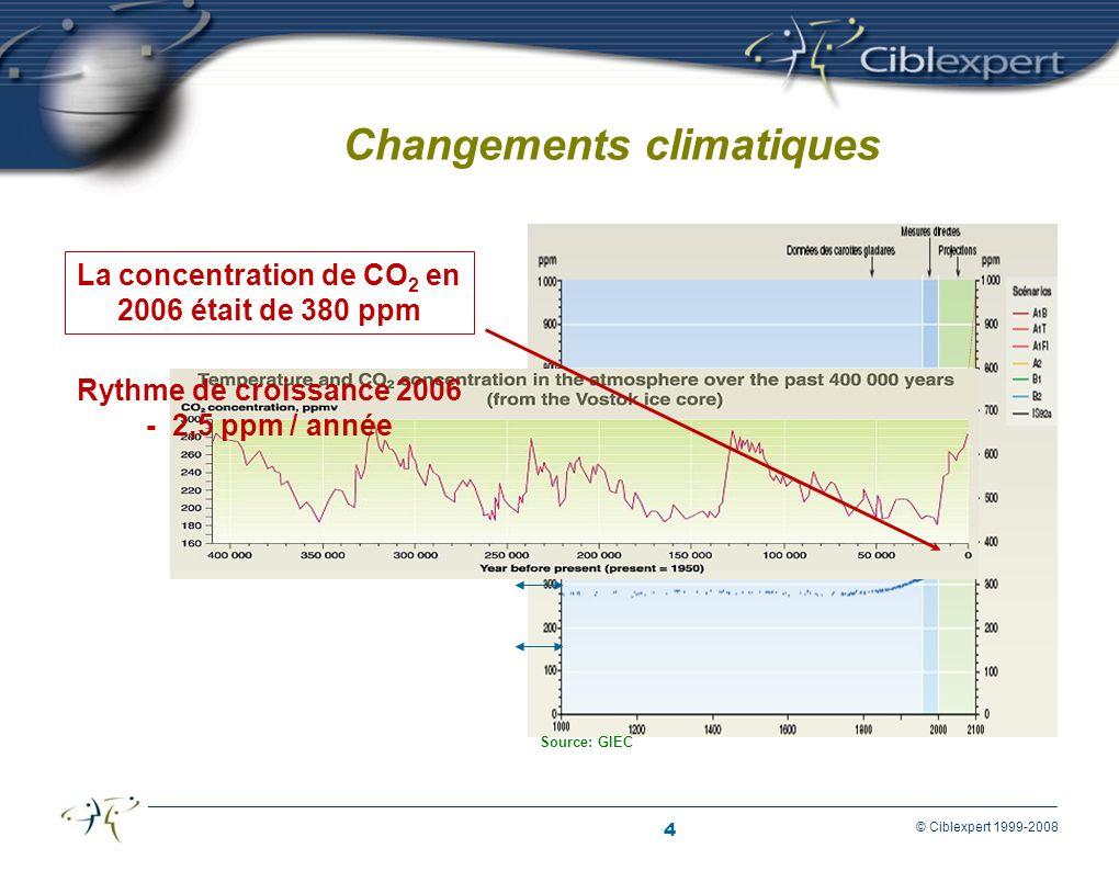 4 © Ciblexpert 1999-2008 Changements climatiques La concentration de CO 2 en 2006 était de 380 ppm Source: GIEC Rythme de croissance 2006 - 2,5 ppm / année