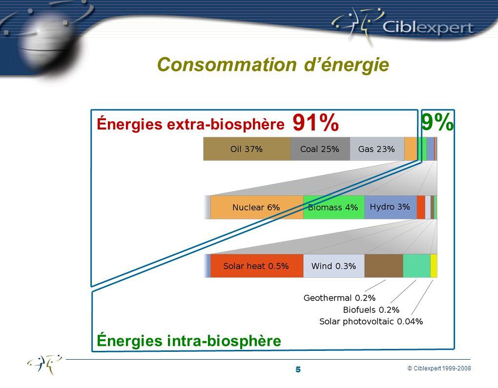 5 © Ciblexpert 1999-2008 Consommation dénergie Énergies extra-biosphère 91% Énergies intra-biosphère 9%