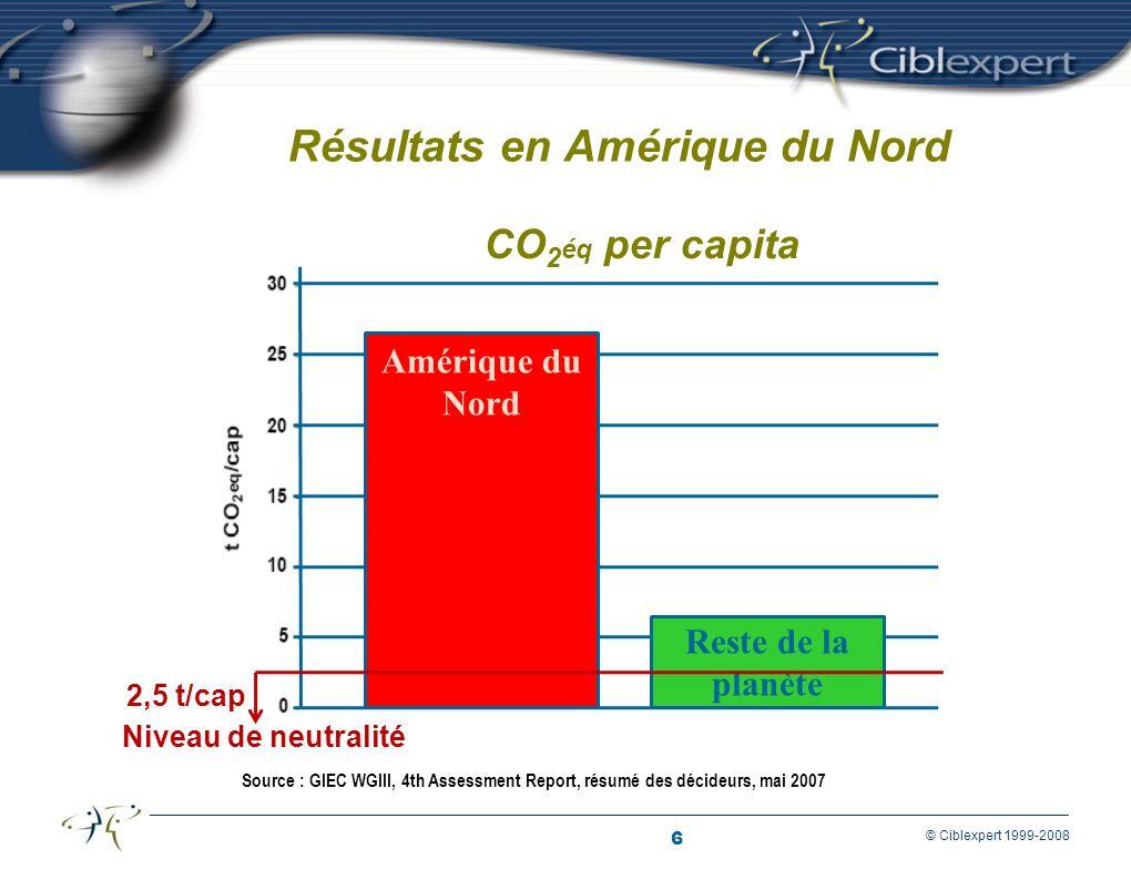6 © Ciblexpert 1999-2008 Résultats en Amérique du Nord Source : GIEC WGIII, 4th Assessment Report, résumé des décideurs, mai 2007 Amérique du Nord Reste de la planète CO 2 éq per capita 2,5 t/cap Niveau de neutralité