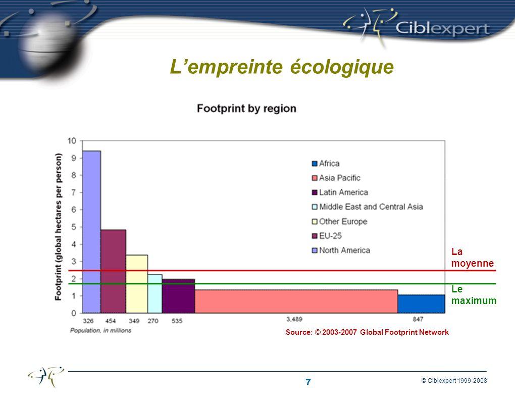 7 © Ciblexpert 1999-2008 Exprimée en hectares, par année et par personne La portion de la terre vivante nécessaire pour: assurer notre subsistance (alimentation, logement, transport) absorber les déchets que nous produisons.