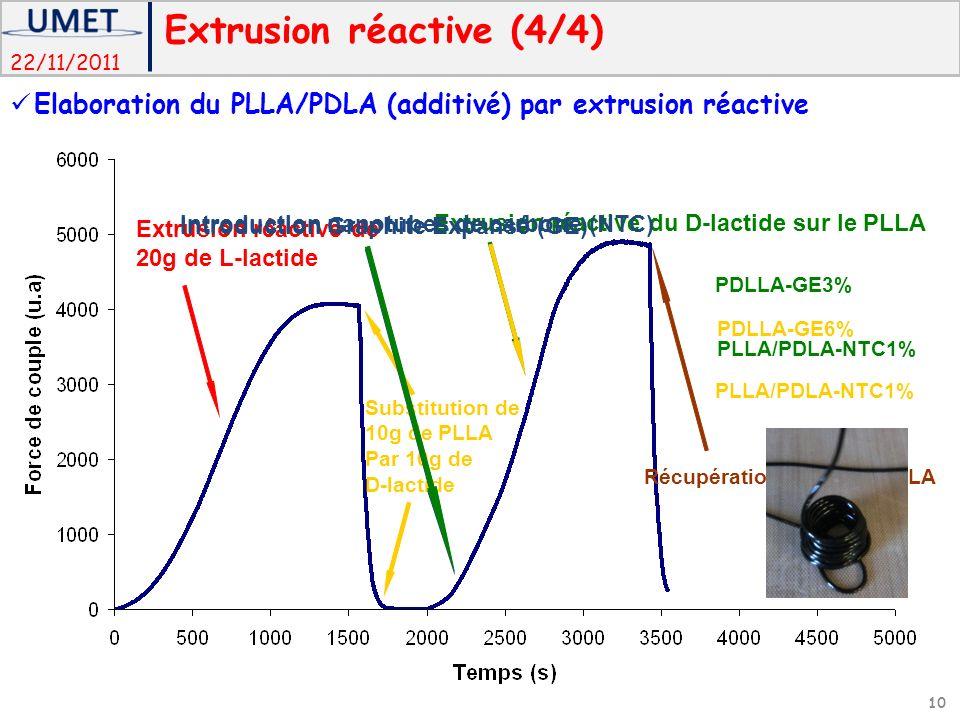22/11/2011 Extrusion réactive de 20g de L-lactide Extrusion réactive du D-lactide sur le PLLA Récupération du PLLA/PDLA Substitution de 10g de PLLA Par 10g de D-lactide Introduction Graphite Expansé (GE) PDLLA-GE3% PDLLA-GE6% Introduction nanotubes de carbone (NTC) PLLA/PDLA-NTC1% Extrusion réactive (4/4) Elaboration du PLLA/PDLA (additivé) par extrusion réactive 10