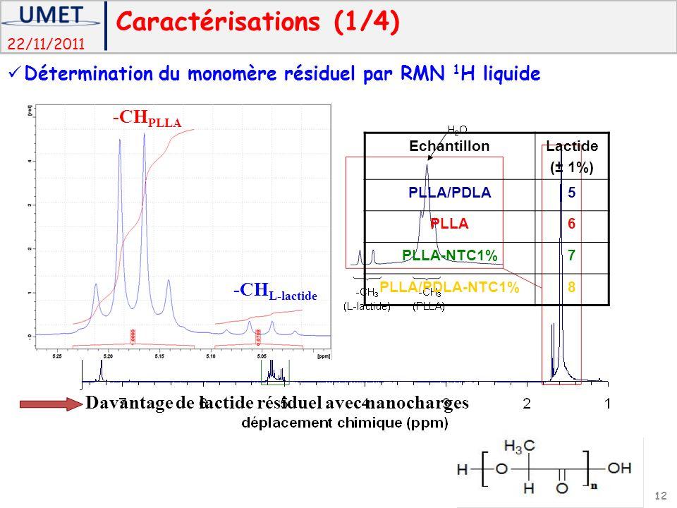 22/11/2011 -CH PLLA -CH L-lactide Davantage de lactide résiduel avec nanocharges EchantillonLactide (± 1%) PLLA/PDLA5 PLLA6 PLLA-NTC1%7 PLLA/PDLA-NTC1%8 Caractérisations (1/4) Détermination du monomère résiduel par RMN 1 H liquide 12