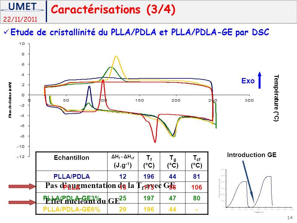 22/11/2011 Effet nucléant du GE Pas daugmentation de la T f avec GE Echantillon ΔH f - ΔH cf (J.g -1 ) T f (°C) T g (°C) T cf (°C) PLLA/PDLA121964481 PLLA1317356106 PLLA/PDLA-GE3%251974780 PLLA/PDLA-GE6%2919644- Température (°C) Exo Introduction GE Caractérisations (3/4) 14 Etude de cristallinité du PLLA/PDLA et PLLA/PDLA-GE par DSC