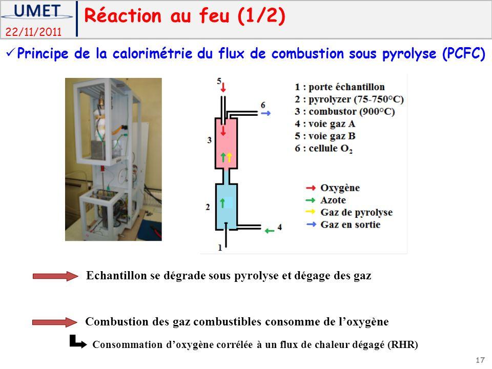 22/11/2011 Echantillon se dégrade sous pyrolyse et dégage des gaz Combustion des gaz combustibles consomme de loxygène Consommation doxygène corrélée à un flux de chaleur dégagé (RHR) Réaction au feu (1/2) 17 Principe de la calorimétrie du flux de combustion sous pyrolyse (PCFC)
