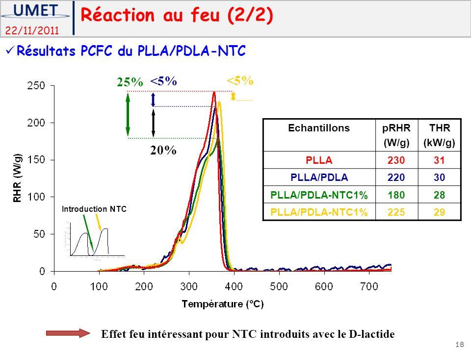22/11/2011 EchantillonspRHR (W/g) THR (kW/g) PLLA23031 PLLA/PDLA22030 PLLA/PDLA-NTC1%18028 PLLA/PDLA-NTC1%22529 <5% 25% <5% Introduction NTC 20% Effet feu intéressant pour NTC introduits avec le D-lactide Réaction au feu (2/2) 18 Résultats PCFC du PLLA/PDLA-NTC