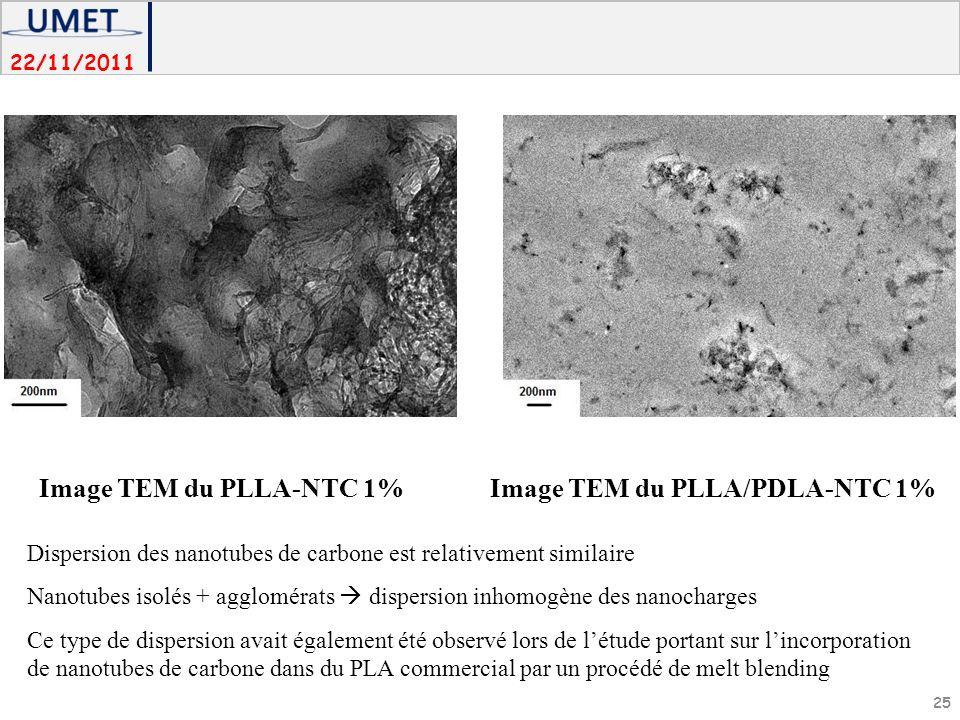 22/11/2011 Image TEM du PLLA-NTC 1%Image TEM du PLLA/PDLA-NTC 1% 25 Dispersion des nanotubes de carbone est relativement similaire Nanotubes isolés + agglomérats dispersion inhomogène des nanocharges Ce type de dispersion avait également été observé lors de létude portant sur lincorporation de nanotubes de carbone dans du PLA commercial par un procédé de melt blending