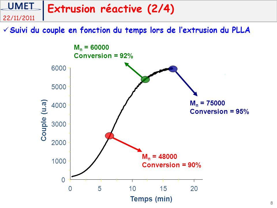 22/11/2011 Temps (min) 05101520 Couple (u.a) 0 1000 2000 3000 4000 5000 6000 M n = 75000 Conversion = 95% M n = 48000 Conversion = 90% M n = 60000 Conversion = 92% Extrusion réactive (2/4) Suivi du couple en fonction du temps lors de lextrusion du PLLA 8