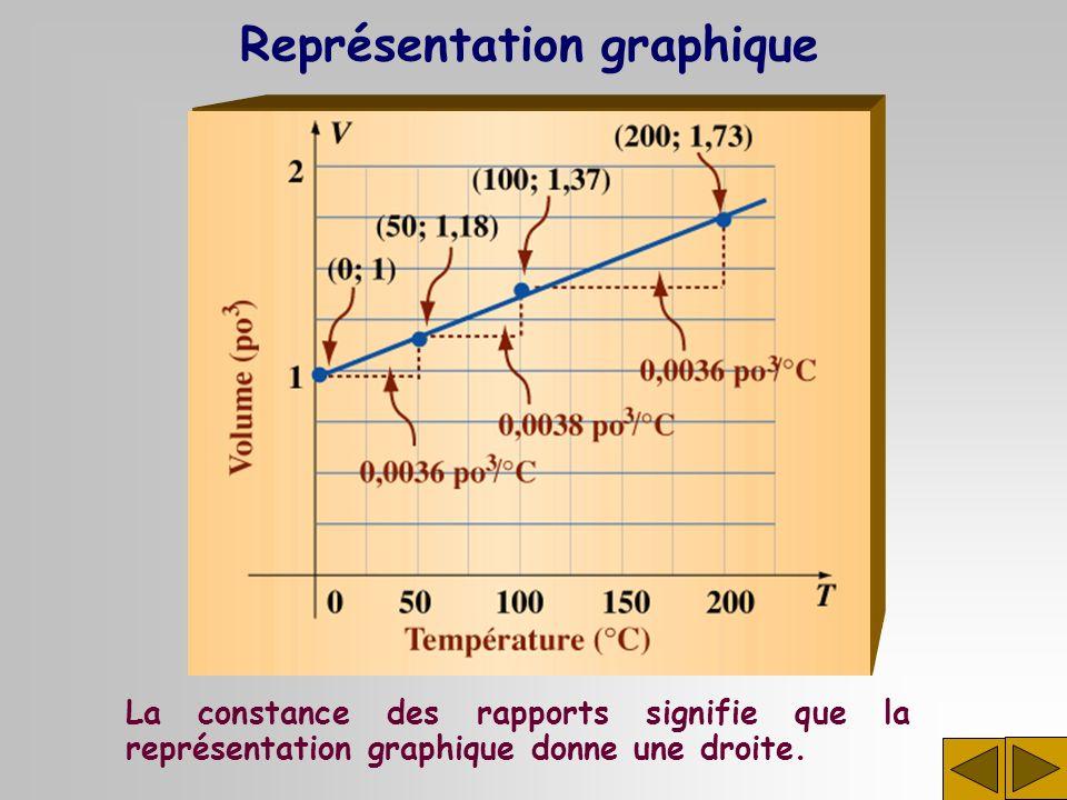 La constance des rapports signifie que la représentation graphique donne une droite. Représentation graphique